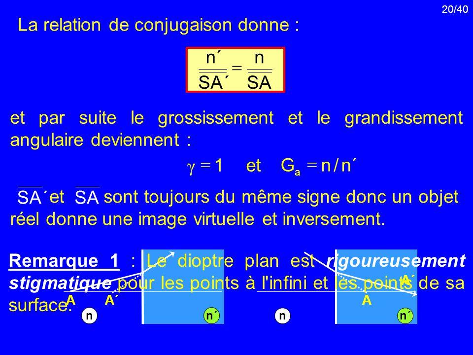 20/40 La relation de conjugaison donne : et sont toujours du même signe donc un objet réel donne une image virtuelle et inversement. et par suite le g