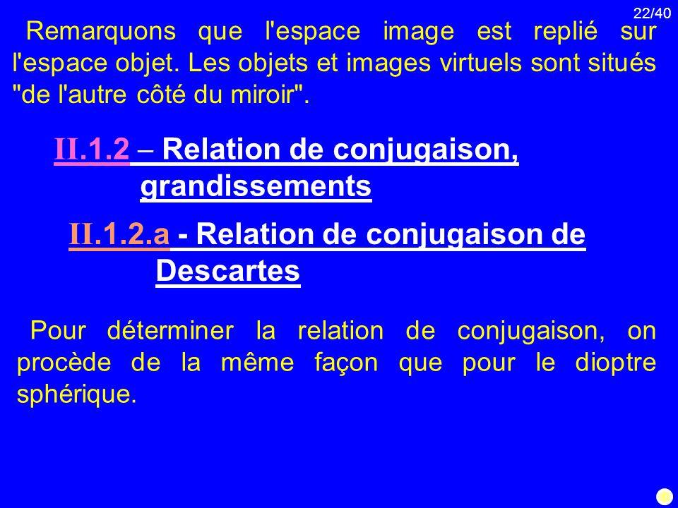 22/40 Remarquons que l'espace image est replié sur l'espace objet. Les objets et images virtuels sont situés