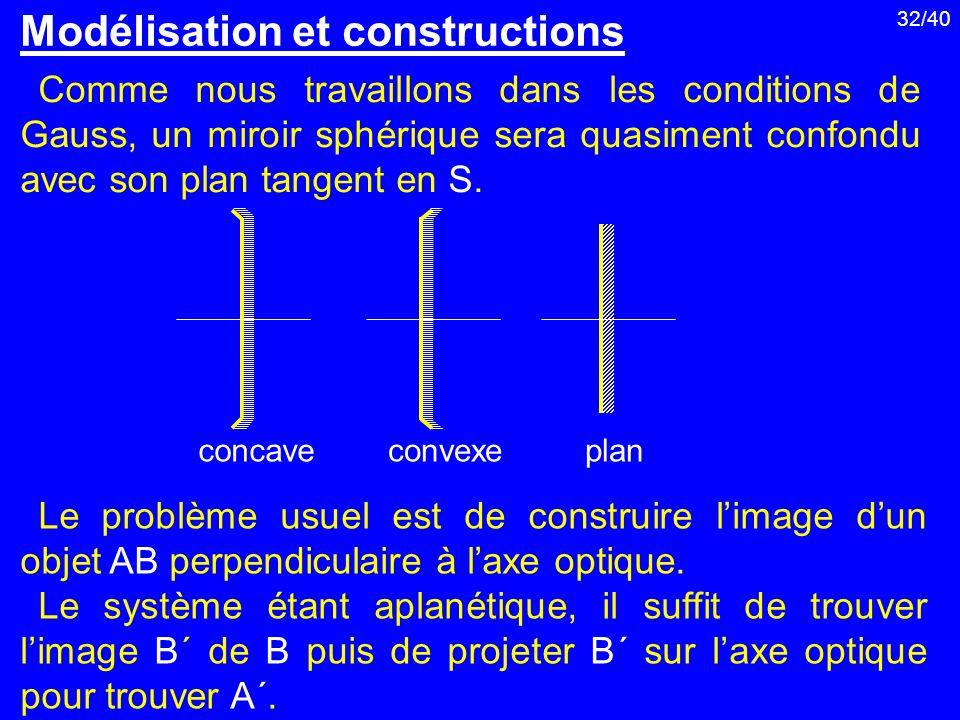 32/40 Comme nous travaillons dans les conditions de Gauss, un miroir sphérique sera quasiment confondu avec son plan tangent en S. Modélisation et con