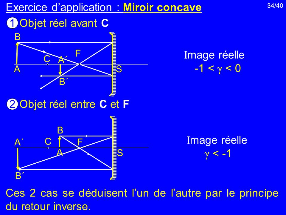 34/40 Exercice dapplication : Miroir concave A B B´B´ A´A´ C F S C F S A´A´ B´B´ B A Objet réel avant C 1 Objet réel entre C et F 2 Ces 2 cas se dédui