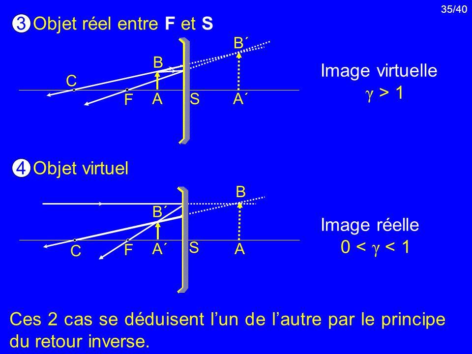 35/40 Objet réel entre F et S 3 A´A´ B´B´ C F S B A Image virtuelle γ > 1 Objet virtuel 4 Image réelle 0 < γ < 1 A B B´B´ A´A´ C F S Ces 2 cas se dédu