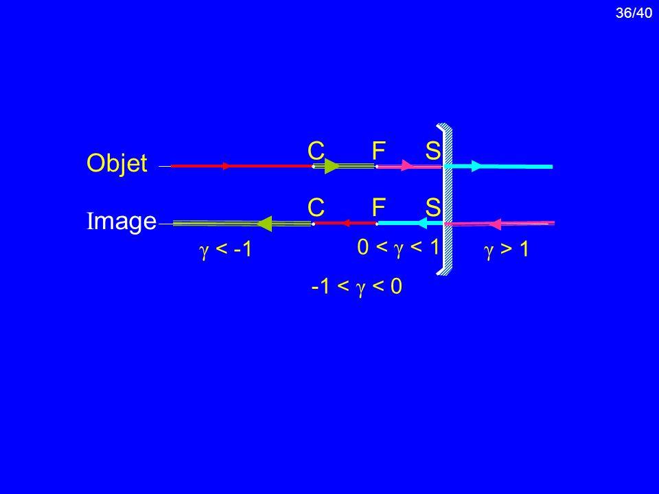 36/40 Objet I mage FSC CFS γ < -1 -1 < γ < 0 0 < γ < 1 γ > 1