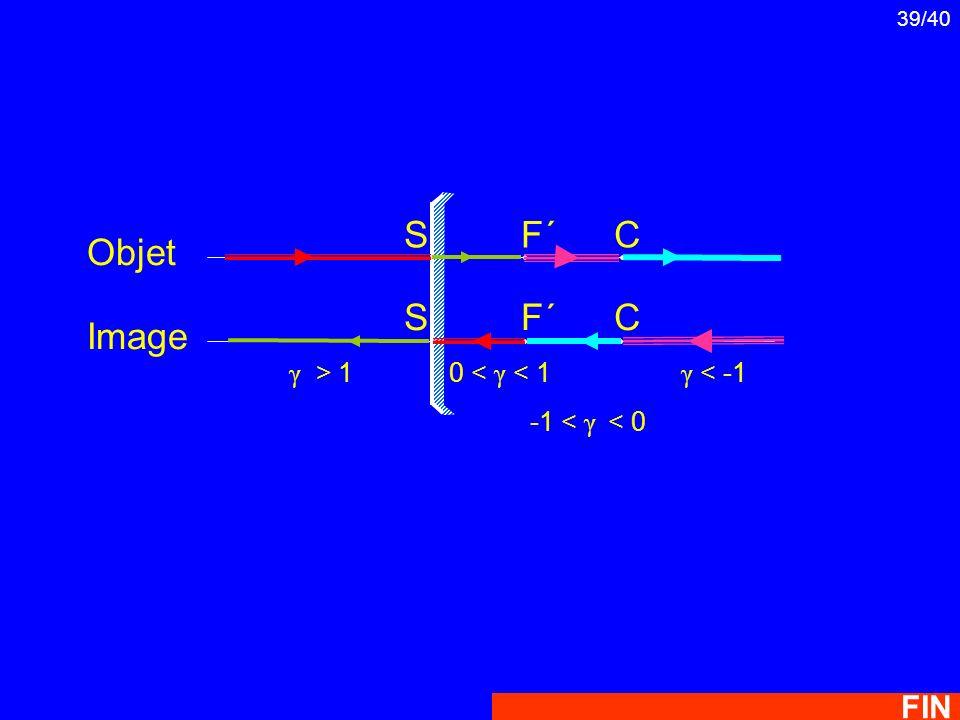 39/40 Objet Image F´F´ CS S F´F´ C γ > 10 < γ < 1 -1 < γ < 0 γ < -1 FIN