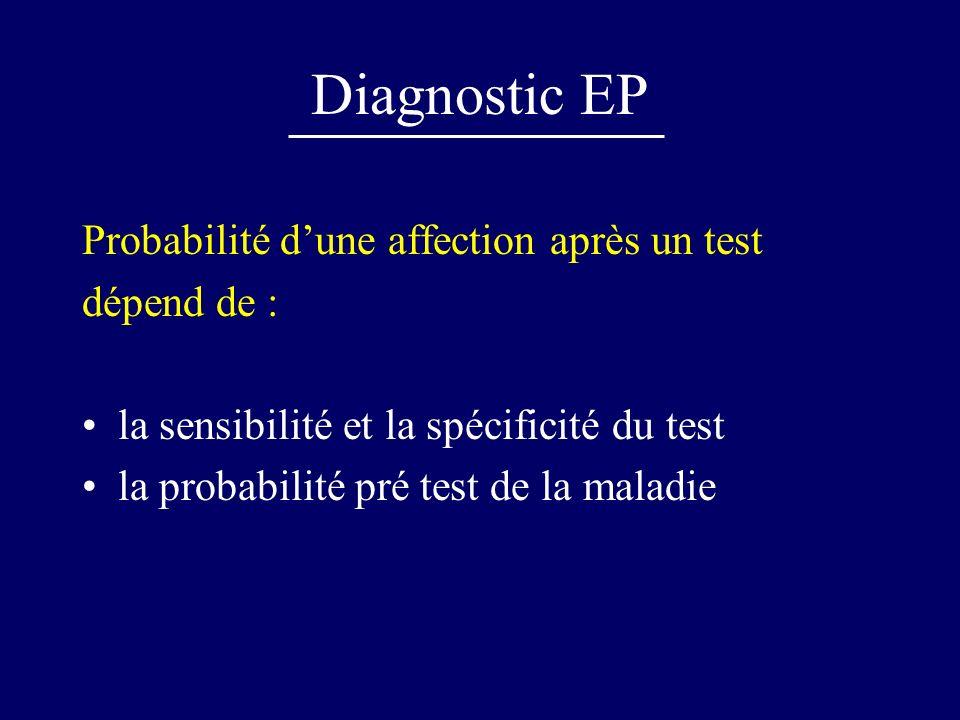 Diagnostic EP Probabilité dune affection après un test dépend de : la sensibilité et la spécificité du test la probabilité pré test de la maladie