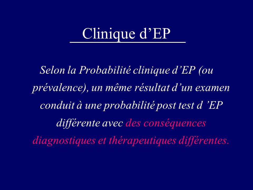 Clinique dEP Selon la Probabilité clinique dEP (ou prévalence), un même résultat dun examen conduit à une probabilité post test d EP différente avec d