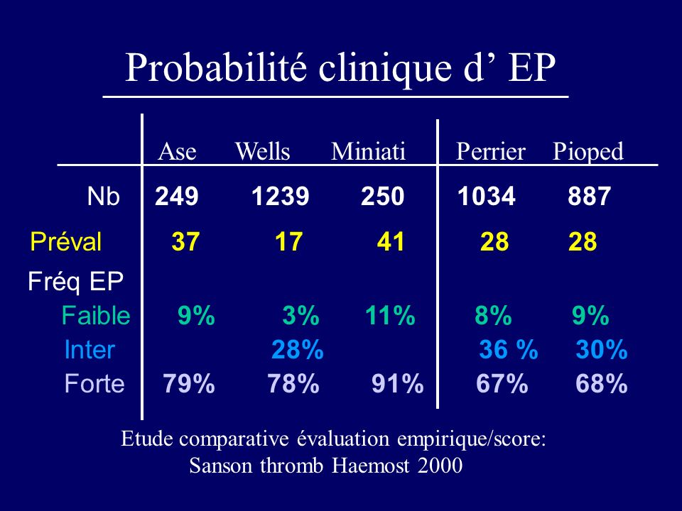 Probabilité clinique d EP AseWellsMiniatiPerrierPioped Nb249 1239 250 1034 887 Préval 37 17 41 28 28 Fréq EP Faible 9% 3% 11% 8% 9% Inter 28% 36 % 30% Forte 79% 78% 91% 67% 68% Etude comparative évaluation empirique/score: Sanson thromb Haemost 2000