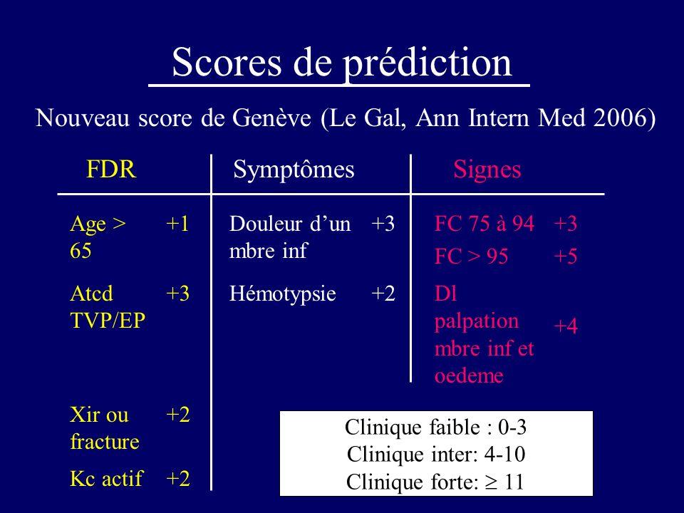Scores de prédiction Nouveau score de Genève (Le Gal, Ann Intern Med 2006) FDRSymptômesSignes Age > 65 +1Douleur dun mbre inf +3FC 75 à 94 FC > 95 +3