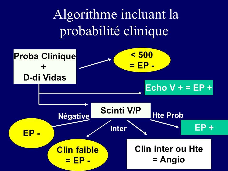 Algorithme incluant la probabilité clinique Proba Clinique + D-di Vidas < 500 = EP - Echo V + = EP + Scinti V/P EP - Clin faible = EP - Négative Hte P