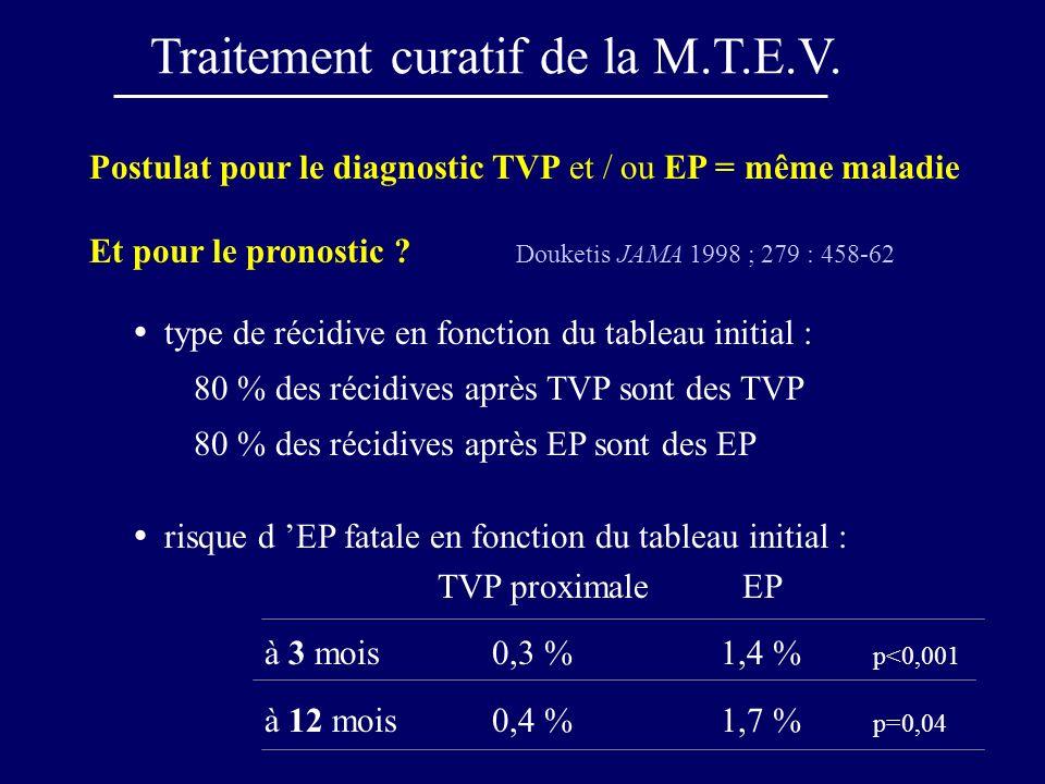 Postulat pour le diagnostic TVP et / ou EP = même maladie Et pour le pronostic ? Douketis JAMA 1998 ; 279 : 458-62 type de récidive en fonction du tab
