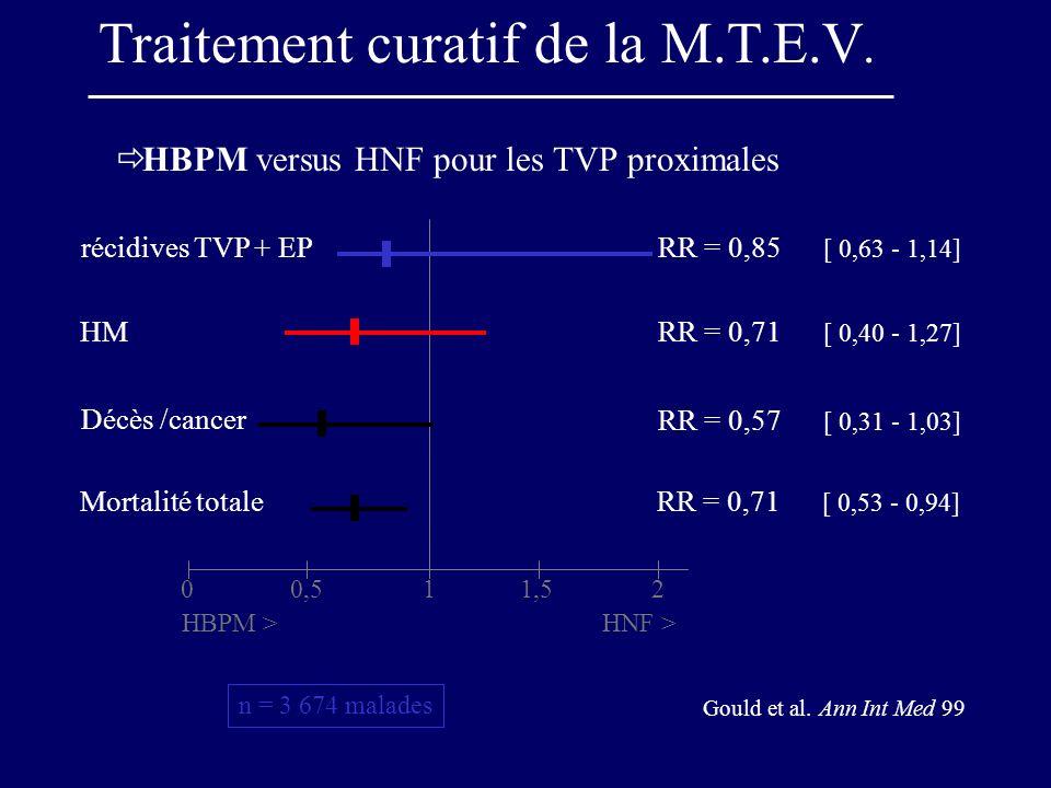 HBPM versus HNF pour les TVP proximales 00,511,52 HBPM >HNF > RR = 0,85 [ 0,63 - 1,14] récidives TVP + EP RR = 0,71 [ 0,40 - 1,27] HM RR = 0,57 [ 0,31