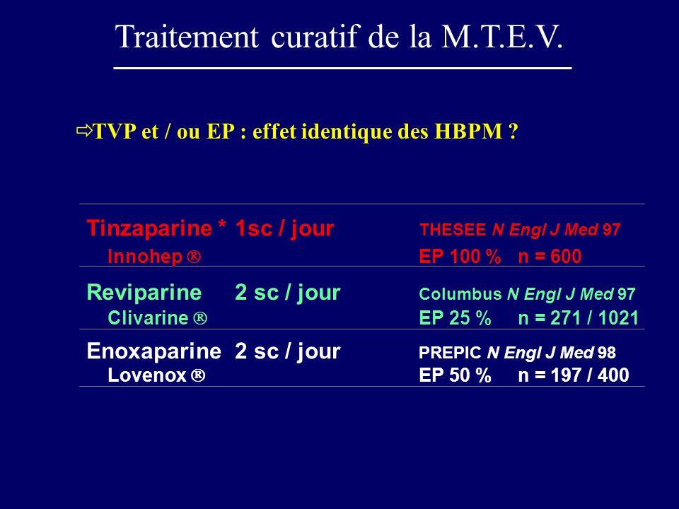 TVP et / ou EP : effet identique des HBPM ? Reviparine2 sc / jour Columbus N Engl J Med 97 Clivarine EP 25 %n = 271 / 1021 Tinzaparine *1sc / jour THE