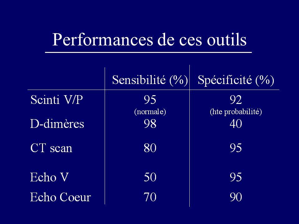 Clinique et diagnostic de TVP Prévalence des TVP en fonction de la probabilité clinique Fréquence TVP IC 95 % Proba haute75 %63-84 Proba inter17%12-23 Proba Faible10%2-6