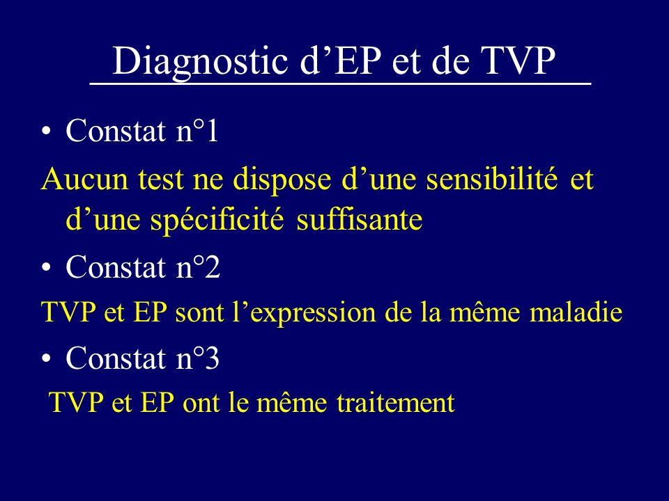 Diagnostic dEP et de TVP Constat n°1 Aucun test ne dispose dune sensibilité et dune spécificité suffisante Constat n°2 TVP et EP sont lexpression de l