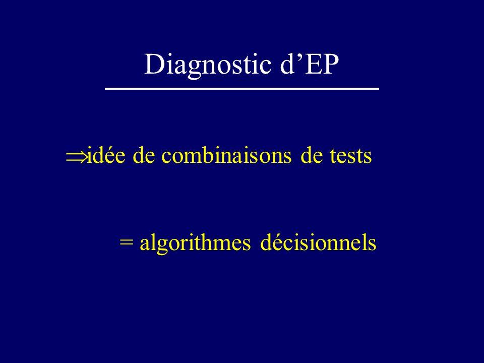 Diagnostic dEP Condition « universelle »: chaque test doit s interpréter en fonction de la probabilité a priori de lexistence de la maladie