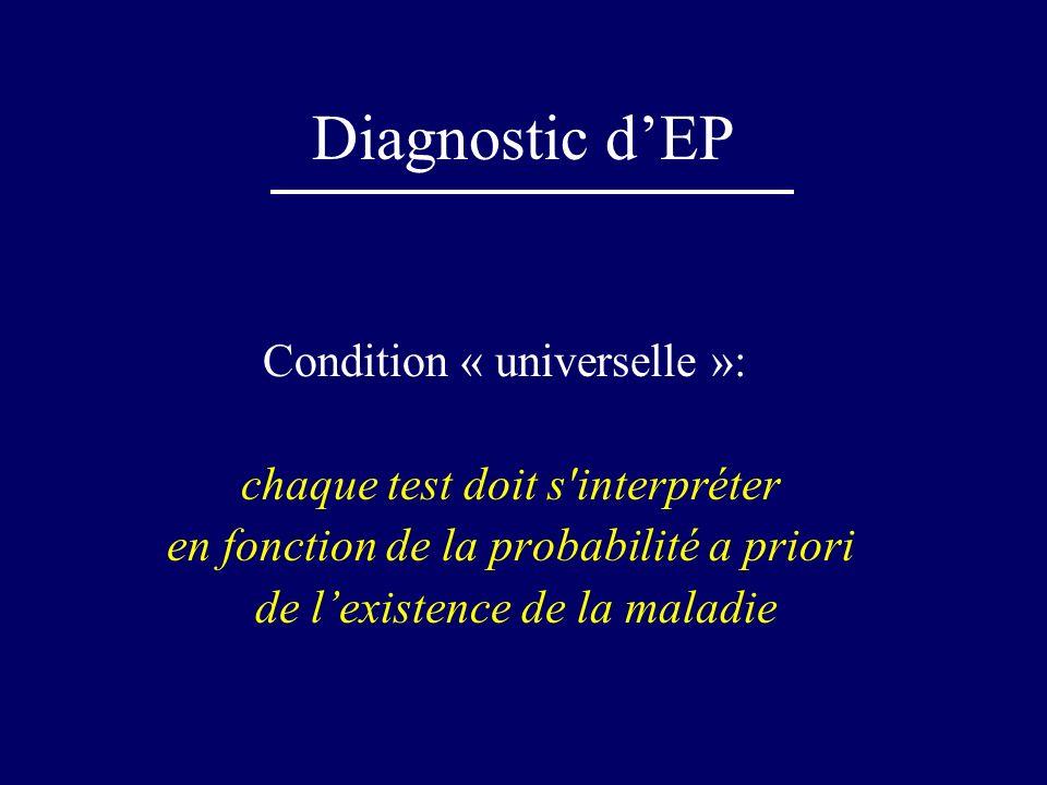 Scores de prédiction Nouveau score de Genève (Le Gal, Ann Intern Med 2006) FDRSymptômesSignes Age > 65 +1Douleur dun mbre inf +3FC 75 à 94 FC > 95 +3 +5 Atcd TVP/EP +3Hémotypsie+2Dl palpation mbre inf et oedeme +4 Xir ou fracture +2 Kc actif+2 Clinique faible : 0-3 Clinique inter: 4-10 Clinique forte: 11