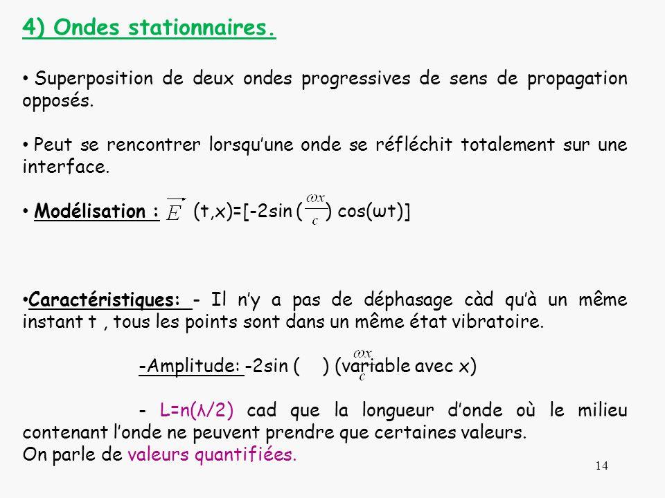 14 4) Ondes stationnaires. Superposition de deux ondes progressives de sens de propagation opposés. Peut se rencontrer lorsquune onde se réfléchit tot