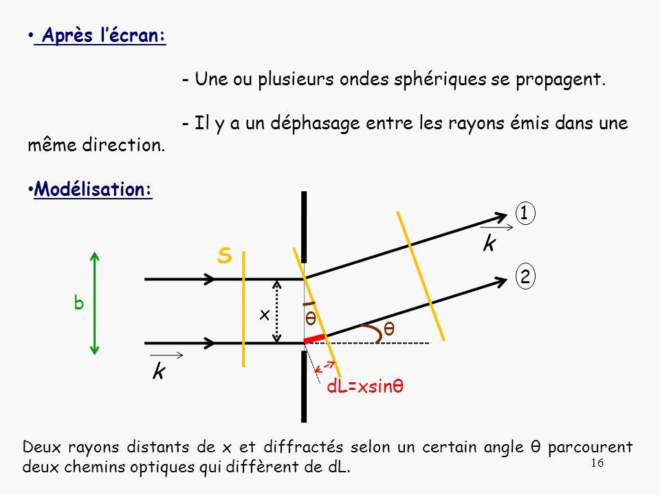 16 Après lécran: - Une ou plusieurs ondes sphériques se propagent. - Il y a un déphasage entre les rayons émis dans une même direction. Modélisation: