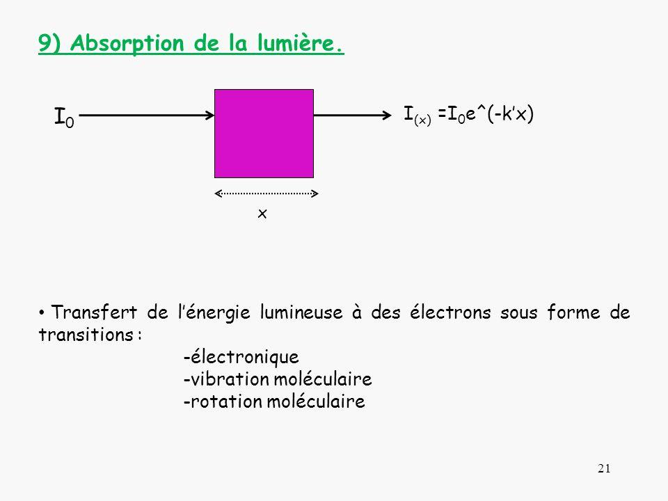 21 I0I0 I (x) =I 0 e^(-kx) x 9) Absorption de la lumière. Transfert de lénergie lumineuse à des électrons sous forme de transitions : -électronique -v