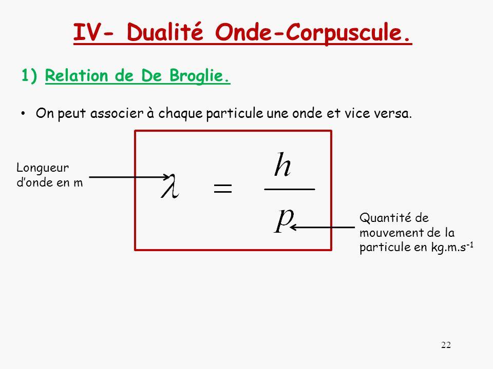 22 IV- Dualité Onde-Corpuscule. 1)Relation de De Broglie. On peut associer à chaque particule une onde et vice versa. Longueur donde en m Quantité de