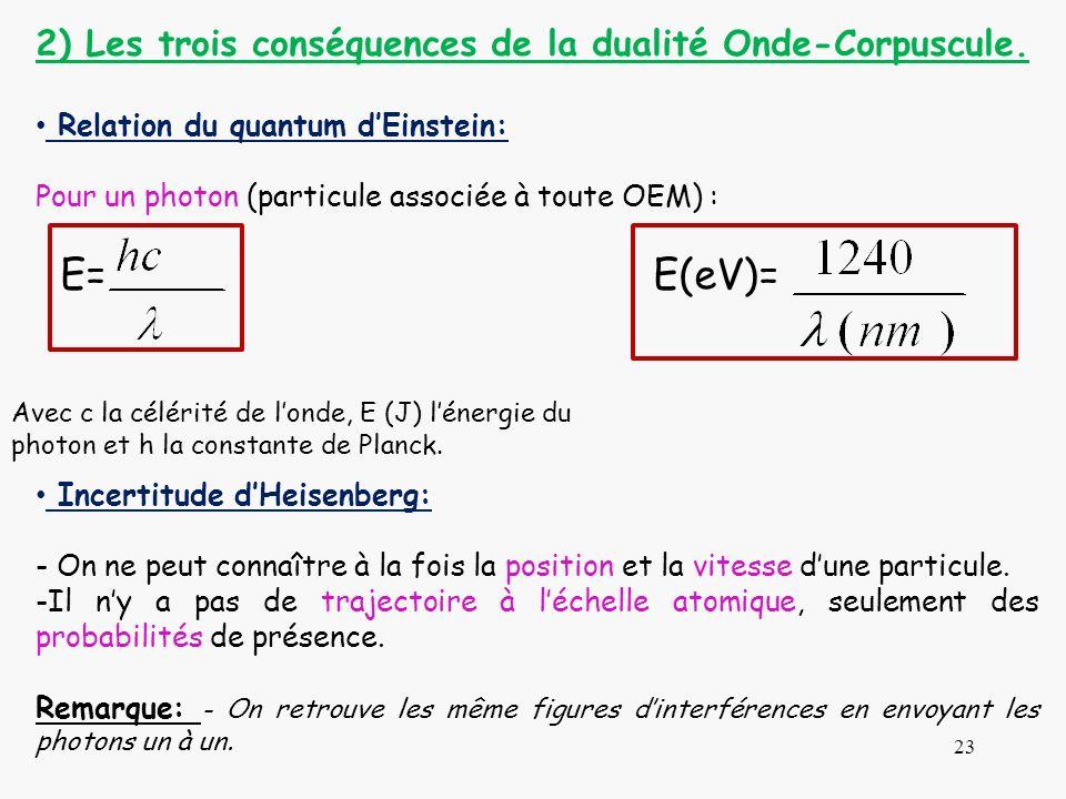 2) Les trois conséquences de la dualité Onde-Corpuscule. Relation du quantum dEinstein: Pour un photon (particule associée à toute OEM) : E= E(eV)= In