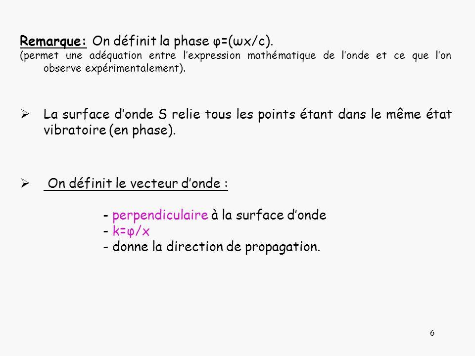 6 Remarque: On définit la phase φ=(ωx/c). (permet une adéquation entre lexpression mathématique de londe et ce que lon observe expérimentalement). La