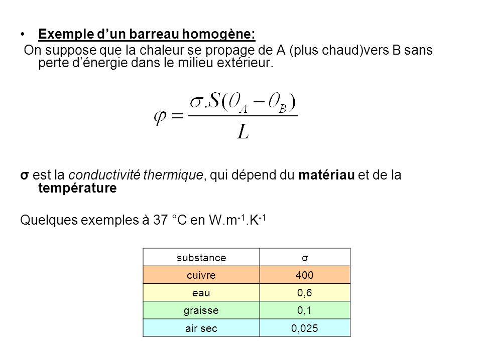Exemple dun barreau homogène: On suppose que la chaleur se propage de A (plus chaud)vers B sans perte dénergie dans le milieu extérieur. σ est la cond