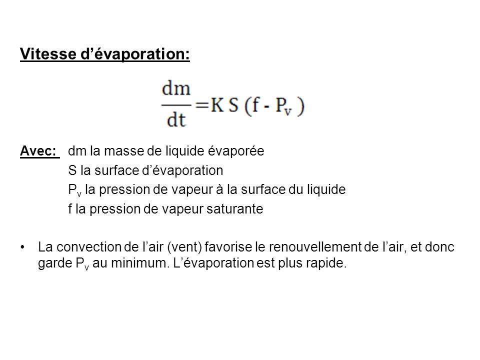 Vitesse dévaporation: Avec: dm la masse de liquide évaporée S la surface dévaporation P v la pression de vapeur à la surface du liquide f la pression