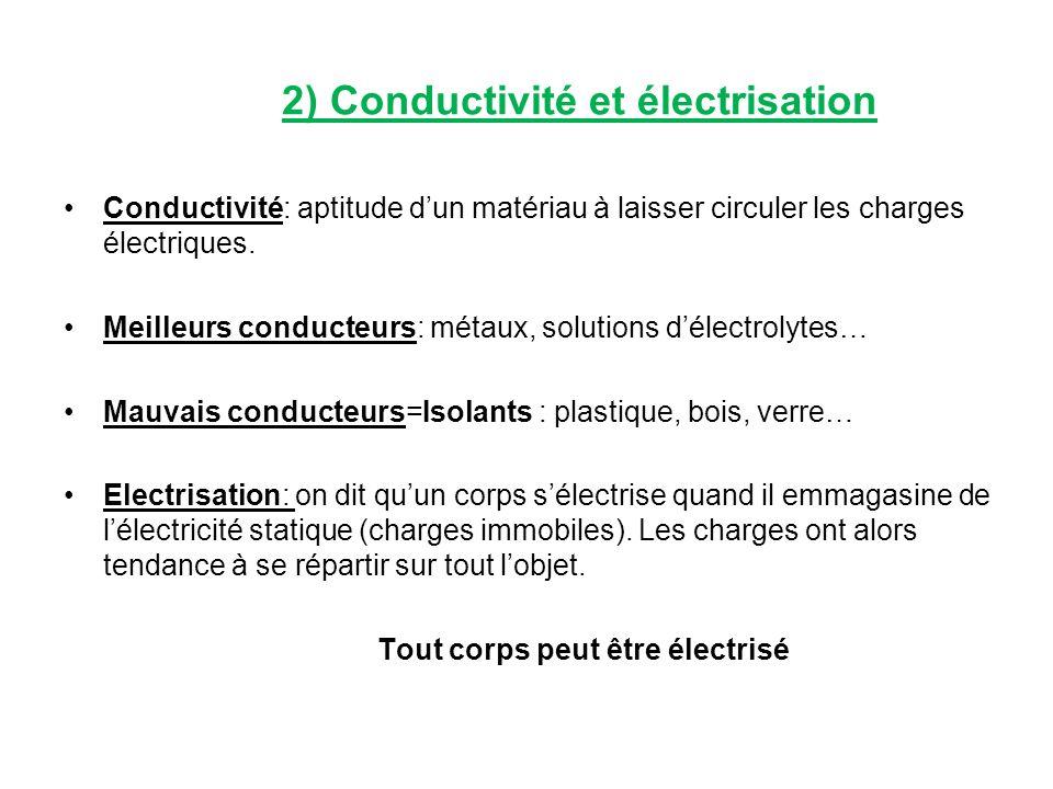 2) Conductivité et électrisation Conductivité: aptitude dun matériau à laisser circuler les charges électriques. Meilleurs conducteurs: métaux, soluti