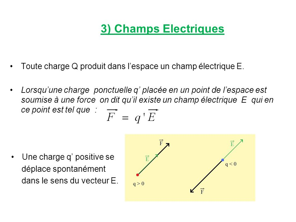 3) Champs Electriques Toute charge Q produit dans lespace un champ électrique E. Lorsquune charge ponctuelle q placée en un point de lespace est soumi