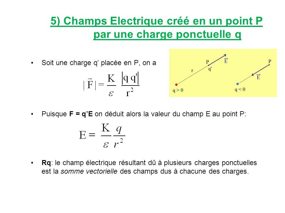 5) Champs Electrique créé en un point P par une charge ponctuelle q Soit une charge q placée en P, on a Puisque F = qE on déduit alors la valeur du ch