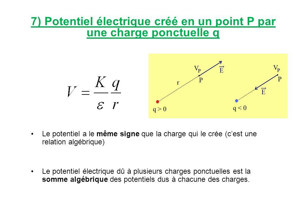7) Potentiel électrique créé en un point P par une charge ponctuelle q Le potentiel a le même signe que la charge qui le crée (cest une relation algéb