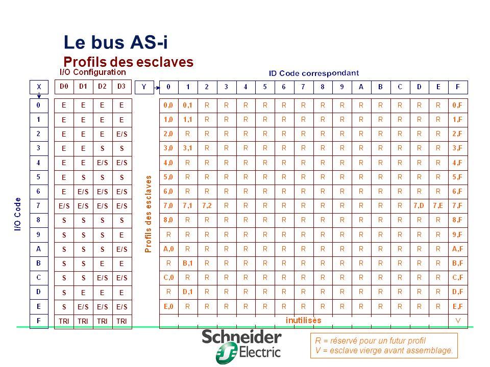 Division - Name - Date - Language 1010 Le bus AS-i Profils des esclaves EEEE EEEE EEE/SE ESSE EE ESSS E SSSS SSES SSS SSEE SS SEEE S TRI R = réservé pour un futur profil V = esclave vierge avant assemblage.