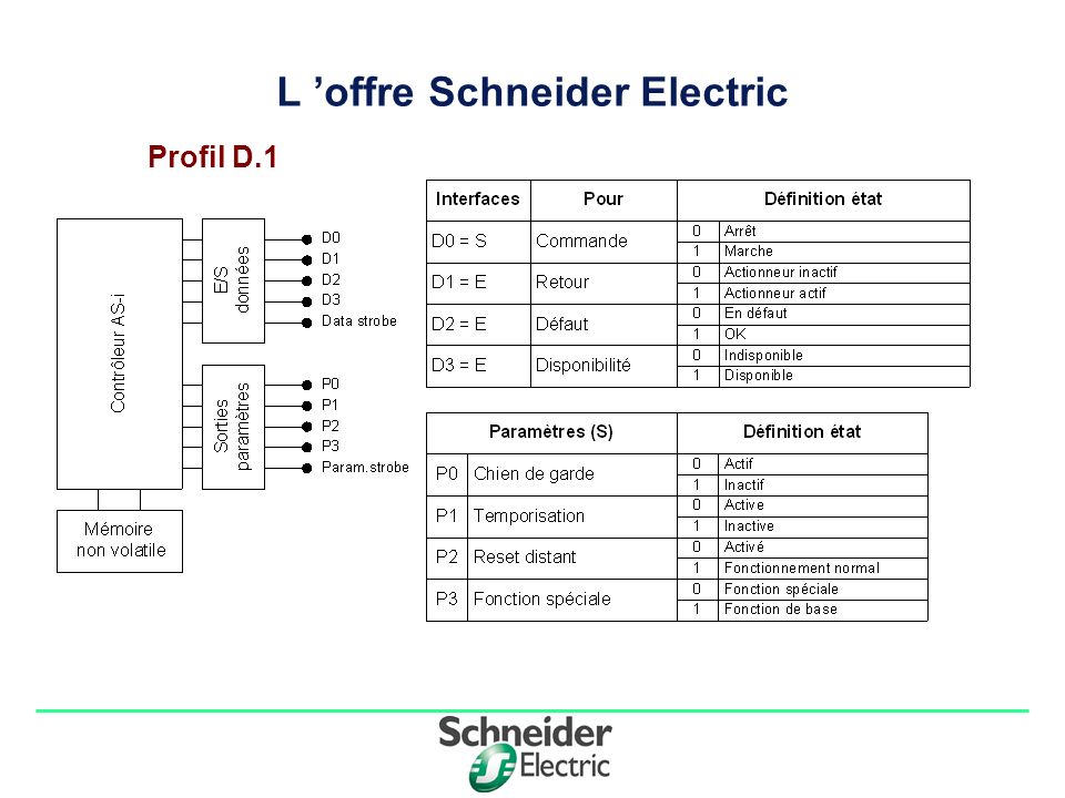 Division - Name - Date - Language 1515 L offre Schneider Electric Profil D.1