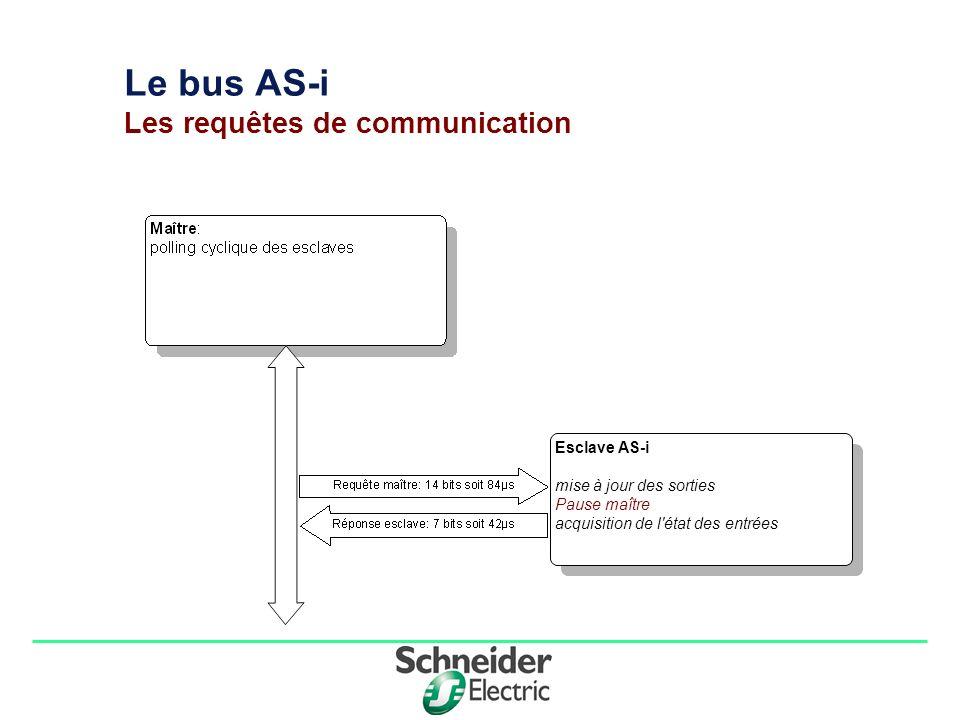 Division - Name - Date - Language 4 Le bus AS-i Les requêtes de communication Esclave AS-i mise à jour des sorties acquisition de l état des entrées Pause maître