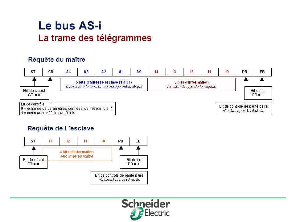 Division - Name - Date - Language 5 Le bus AS-i La trame des télégrammes Requête du maître Requête de l esclave