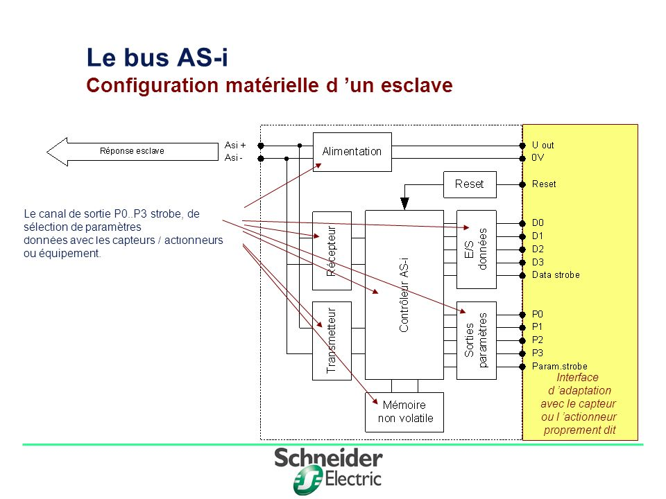 Division - Name - Date - Language 7 Interface d adaptation avec le capteur ou l actionneur proprement dit Le bus AS-i Configuration matérielle d un es