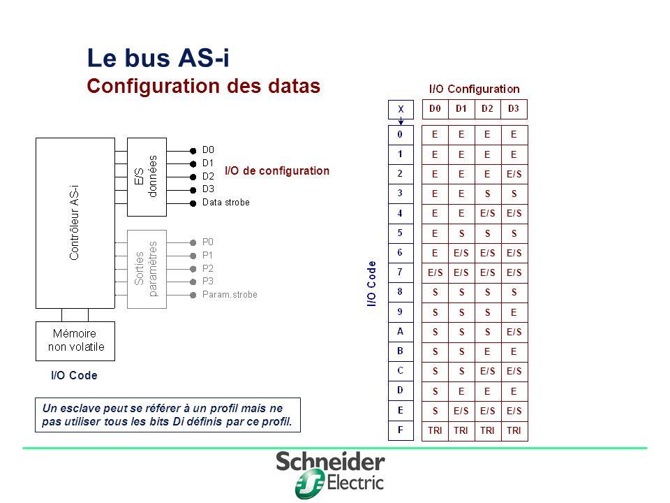 Division - Name - Date - Language 9 Le bus AS-i Configuration des datas I/O Code I/O de configuration EEEE EEEEEEE/SEESSE EE ESSS E SSSSSSES SSS SSEE SS SEEES TRI Un esclave peut se référer à un profil mais ne pas utiliser tous les bits Di définis par ce profil.
