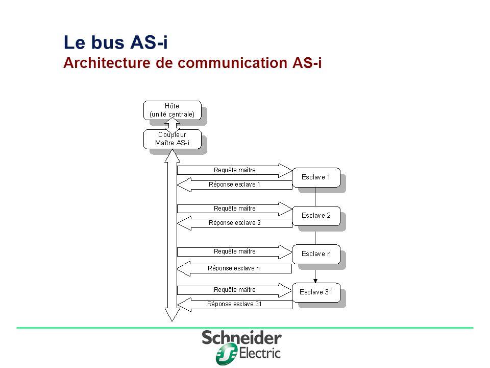 Division - Name - Date - Language 1212 Module d interface bus AS-i TSX SAZ 10: Configuration des adressages Cette zone permet d affecter une adresse à chaque équipement AS-i prévu sur le bus (31 Max).