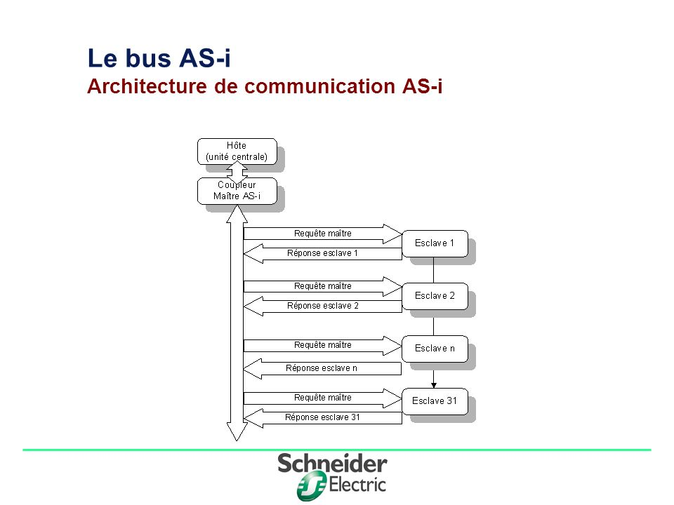 Division - Name - Date - Language 1 Le bus AS-i Architecture de communication AS-i