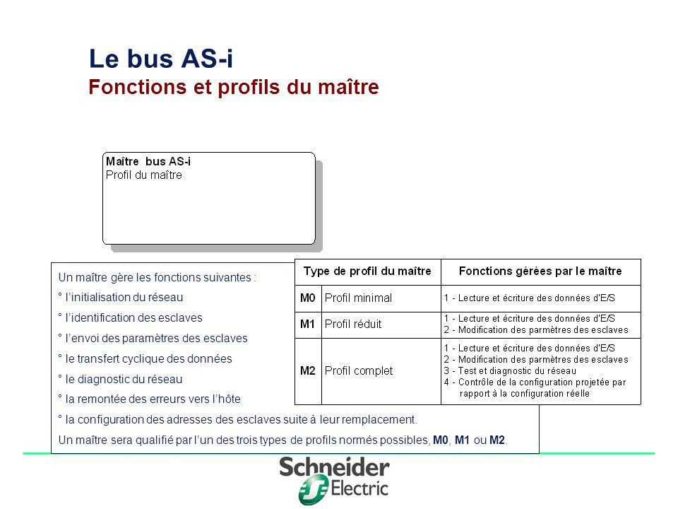 Division - Name - Date - Language 2 Le bus AS-i Fonctions et profils du maître Un maître gère les fonctions suivantes : ° linitialisation du réseau °