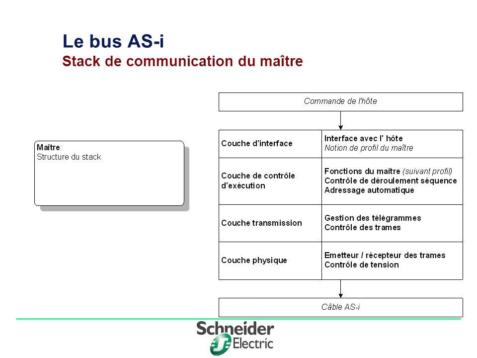 Division - Name - Date - Language 4 Le bus AS-i Couche de contrôle d exécution Afin d assurer le bon fonctionnement du bus, le maître gère un ensemble de tables