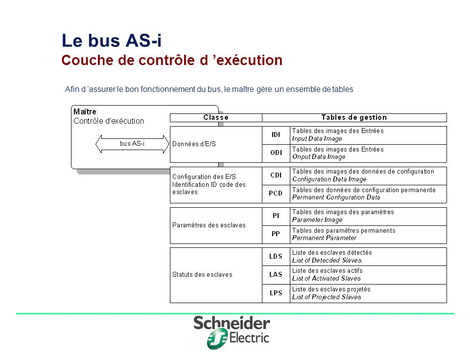Division - Name - Date - Language 5 Le bus AS-i Mode d initialisation