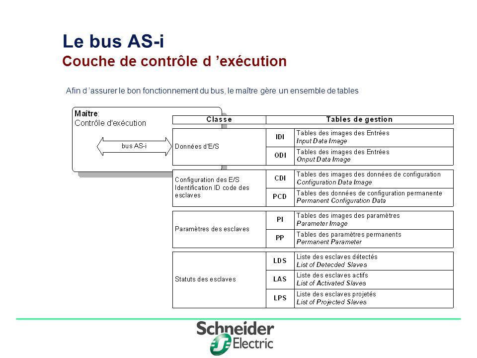 Division - Name - Date - Language 4 Le bus AS-i Couche de contrôle d exécution Afin d assurer le bon fonctionnement du bus, le maître gère un ensemble