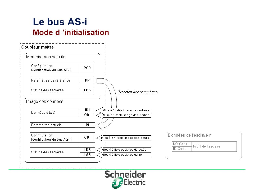 Division - Name - Date - Language 6 Le bus AS-i Mode démarrage: a) Phase de détection