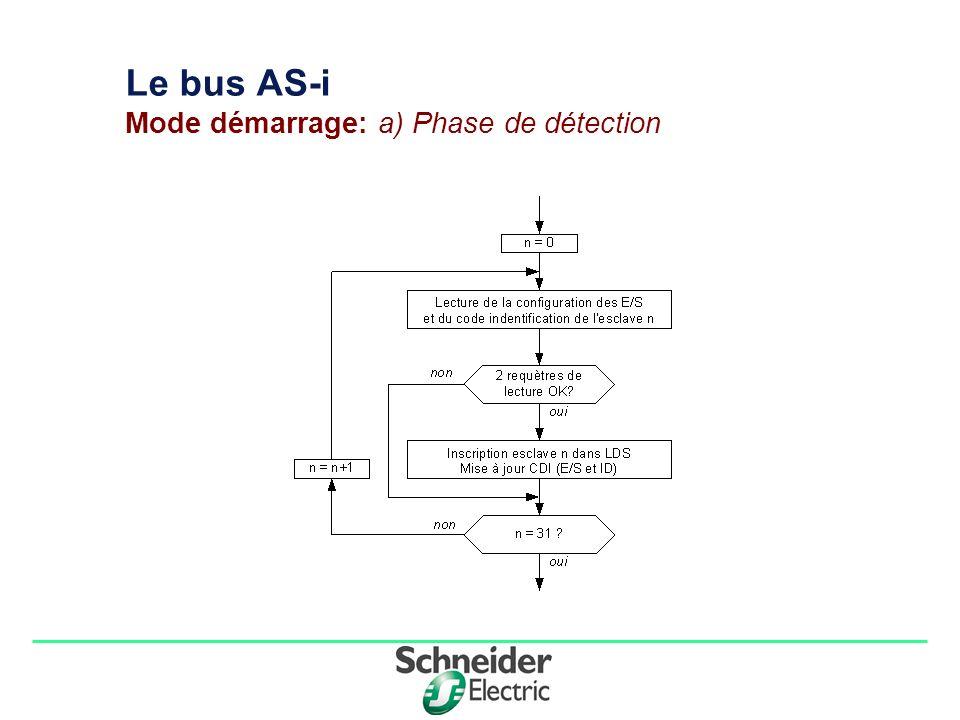 Division - Name - Date - Language 7 Le bus AS-i Mode démarrage: b) Phase d activation