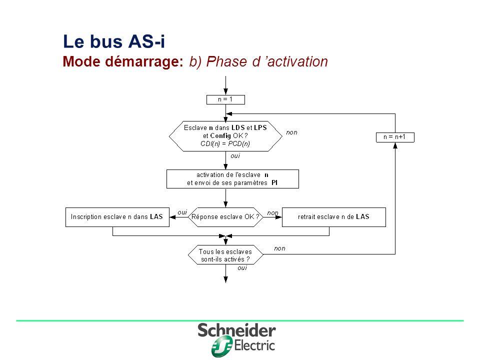 Division - Name - Date - Language 8 Le bus AS-i Cycle normal:Phase d échange de données