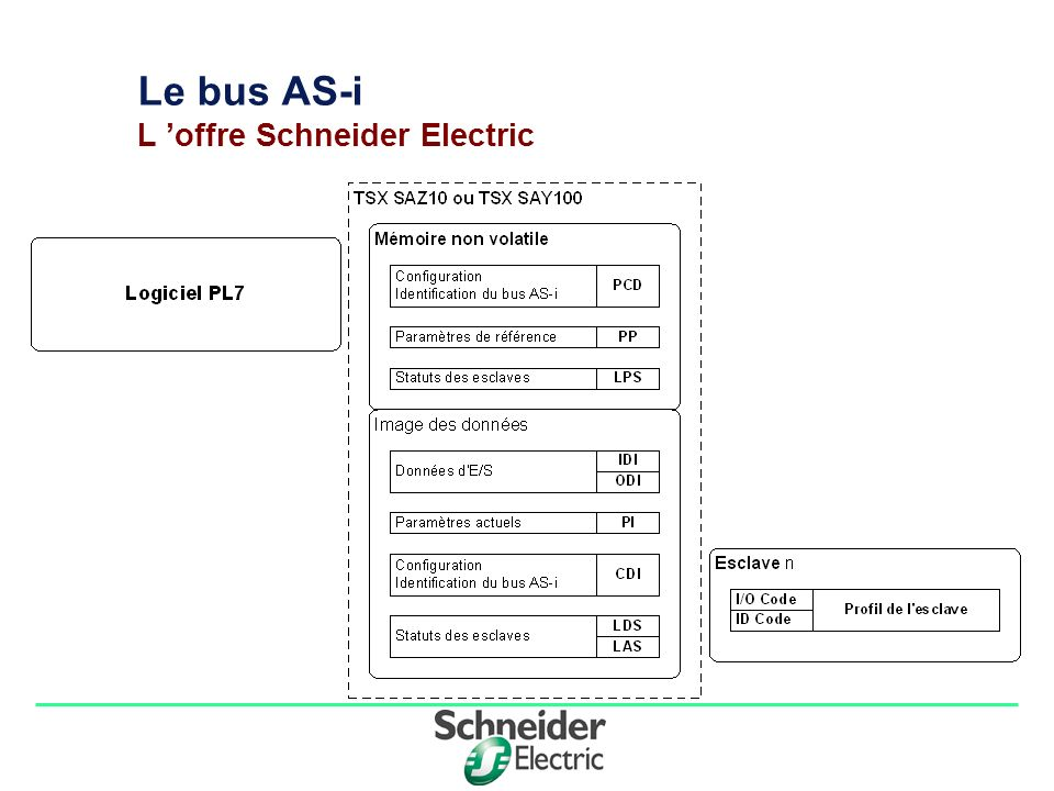 Division - Name - Date - Language 9 Le bus AS-i L offre Schneider Electric