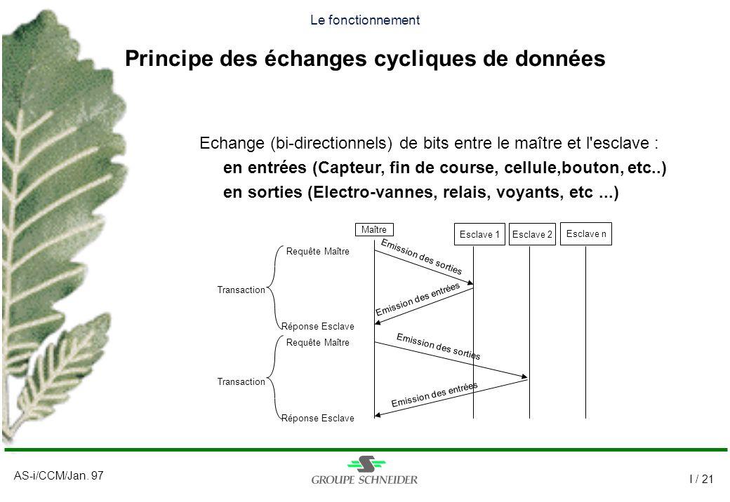 AS-i/CCM/Jan. 97 I / 21 Le fonctionnement Principe des échanges cycliques de données Esclave 1 Maître Esclave 2 Emission des entrées Emission des sort