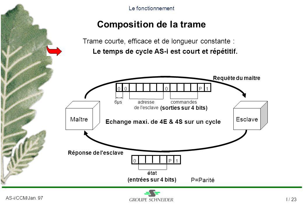 AS-i/CCM/Jan. 97 I / 23 Le fonctionnement Composition de la trame Requête du maître Réponse de l'esclave Trame courte, efficace et de longueur constan