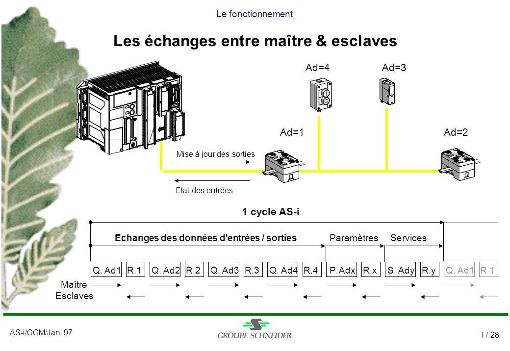 AS-i/CCM/Jan. 97 I / 28 Le fonctionnement Les échanges entre maître & esclaves Ad=1Ad=2 Ad=3Ad=4 Echanges des données d'entrées / sortiesParamètresSer
